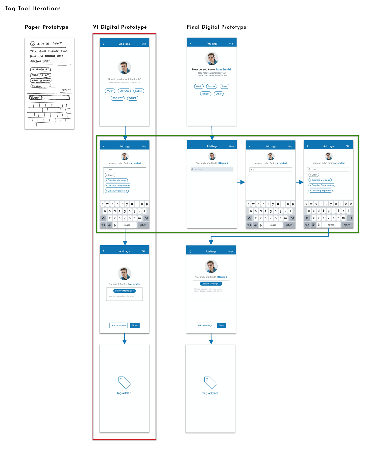 Comparison showing iterations of the Tagging Tool, from one page in the paper prototype, to 4 screens in the first draft of the digital prototype, to 7 screens in the final.