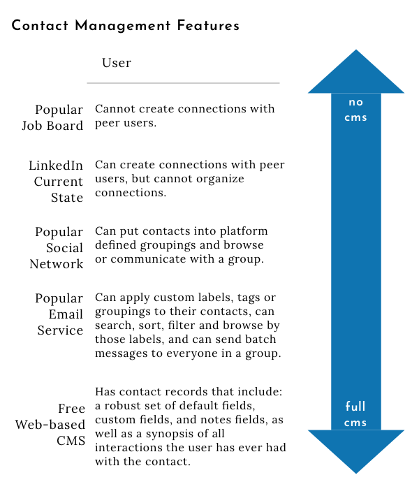 Table showing variation in contact management features that various platforms offer from none to fully customizable fields and complete interaction histories.